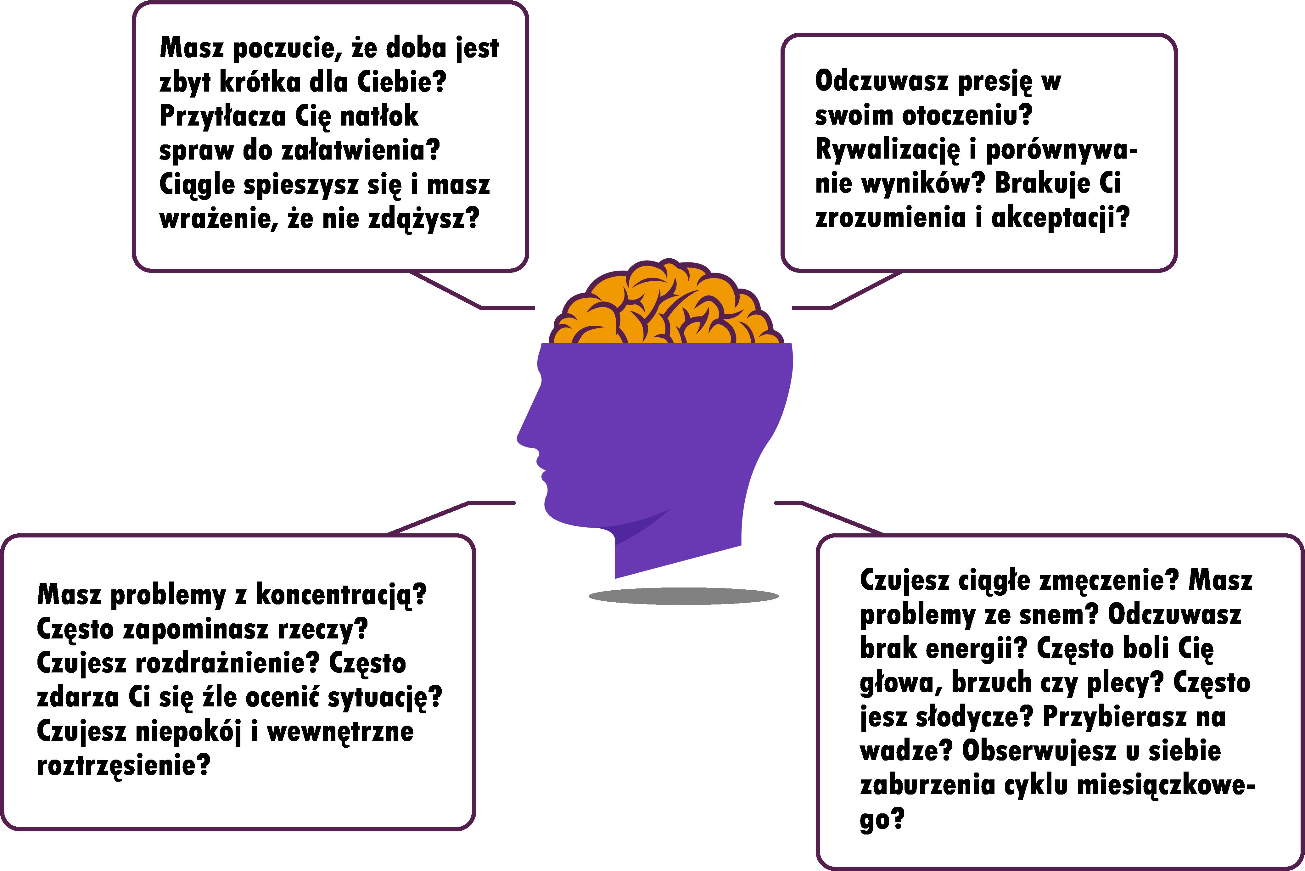 wykres z twarzą i mózgiem człowieka
